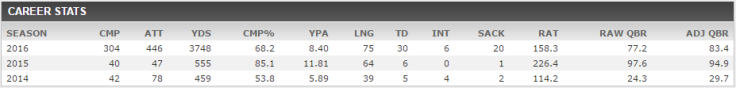Trubisky stats.PNG